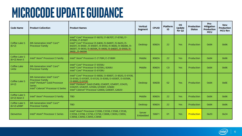 Intel Core i9-9900K Intel Core i5-9600K Intel Documentation