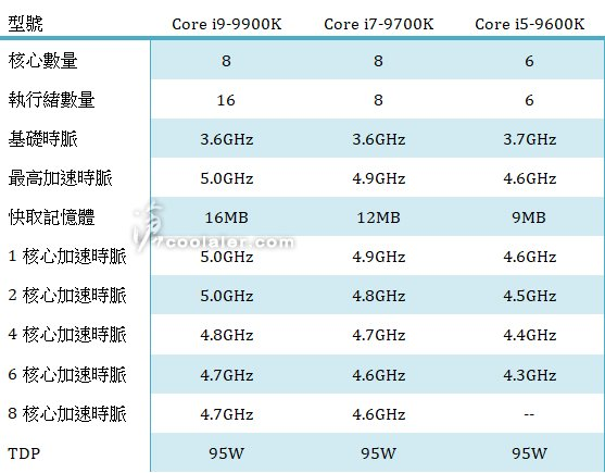 coolaler leak intel core i9-9900k i7-97000k i5-9600k