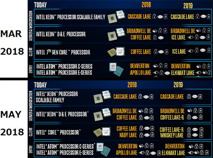 Intel 10nm Ice Lake