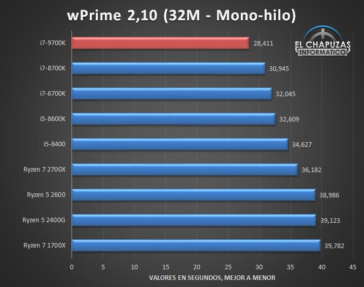 Intel Core i7-9700K: Website leakt komplettes Review, doch