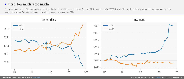 Intel AMD Marktanteil Mindfactory