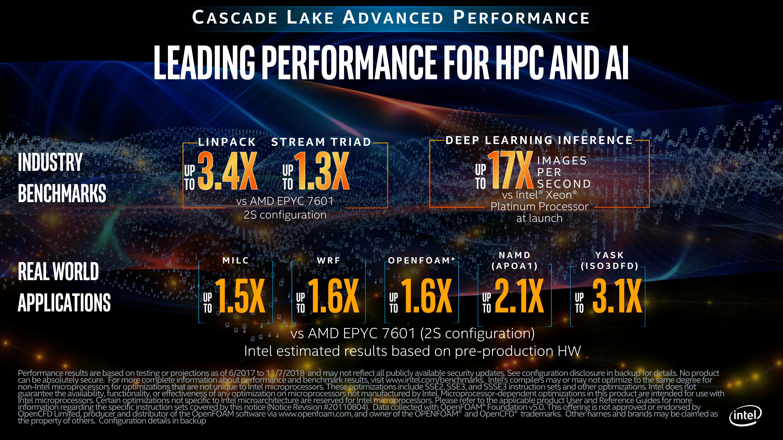 Cascade Lake-AP Benchmark