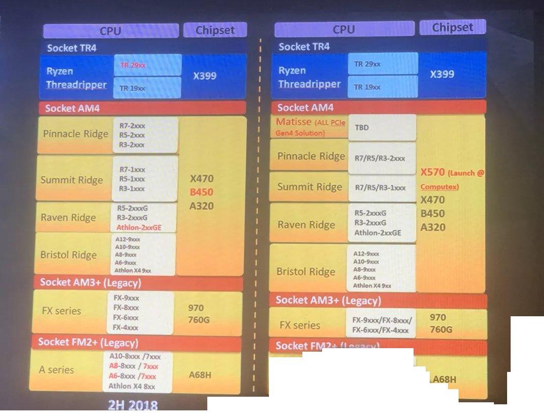 AMD X570 Matisse Ryzen 3000 PCIe 4.0
