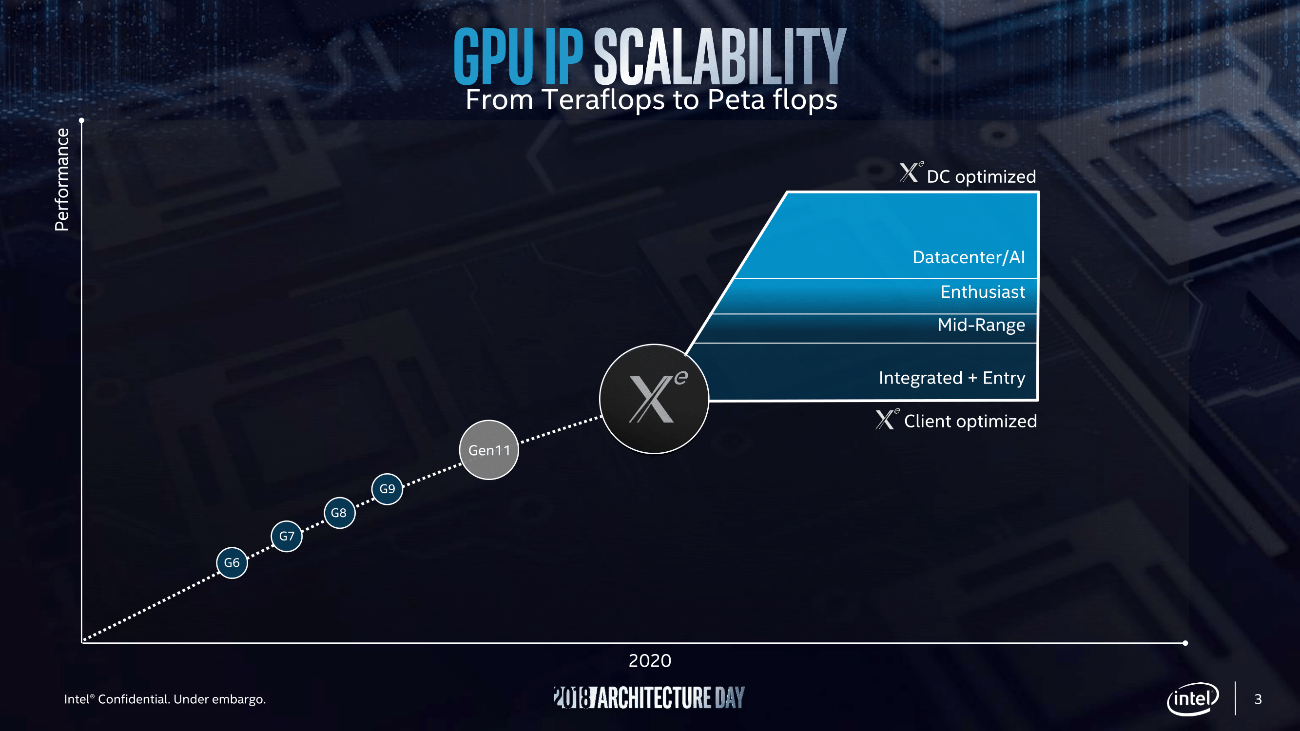 Intel Xe Arcitc Sound GPU
