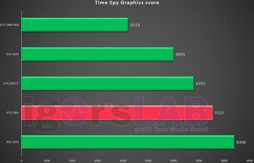 Nvidia RTX 2060 Time Spy Benchmark