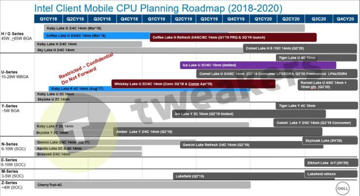 Intel Roadmap Leak 2022 10nm Comet Lake Rocket Lake Tiger Lake