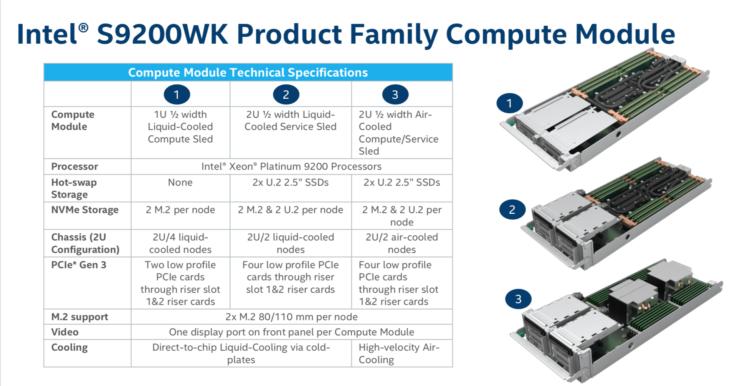 Intel Xeon Platinum 9200 Servers