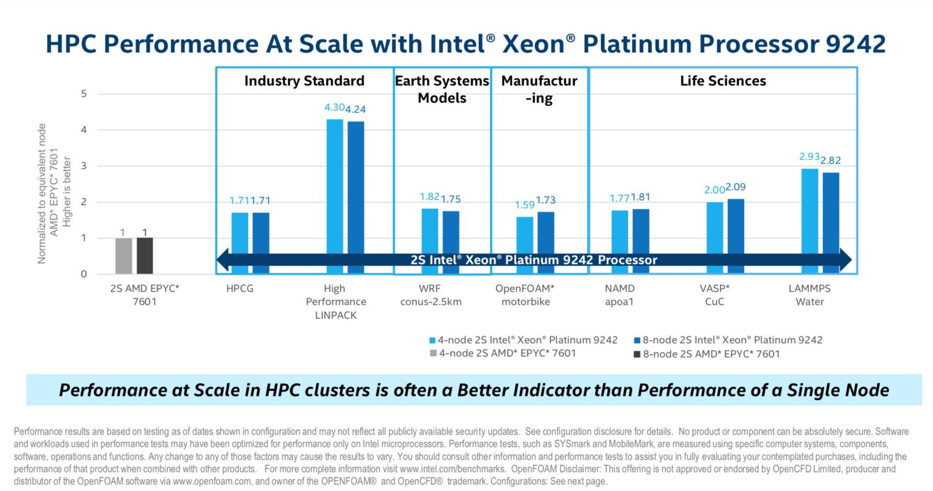 Intel Xeon Platinum 9242 Benchmark Epyc 7601 Cascade Lake-AP