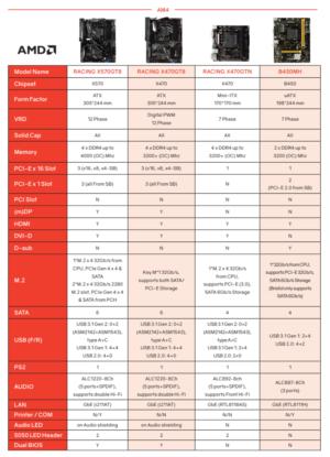AMD Ryzen 3000 Biostar X570 Racing GT8 Leak