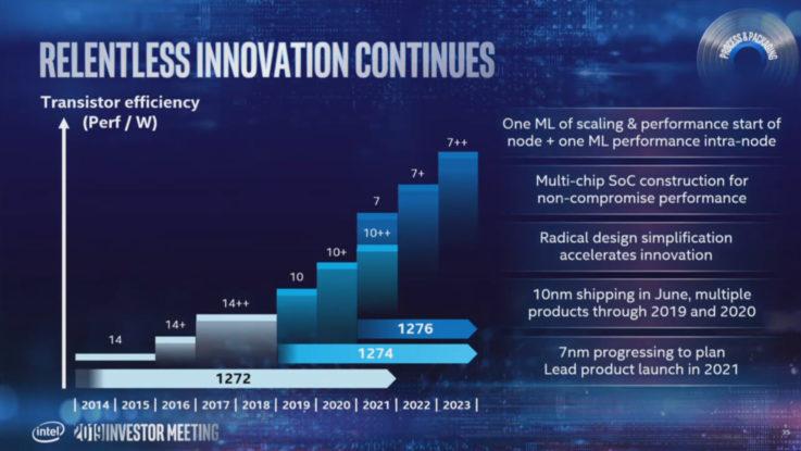 Intel 2019 Investor Meeting Intel 10nm 7nm