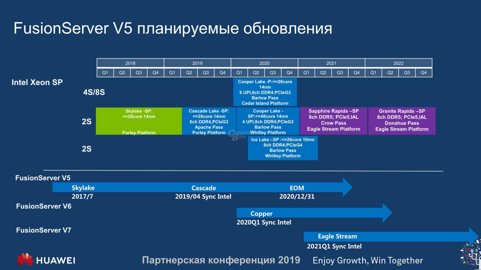 Huwaei Leak Intel Roadmap Cooper Lake Sapphire Rapid DDR5 PCIe 5.0