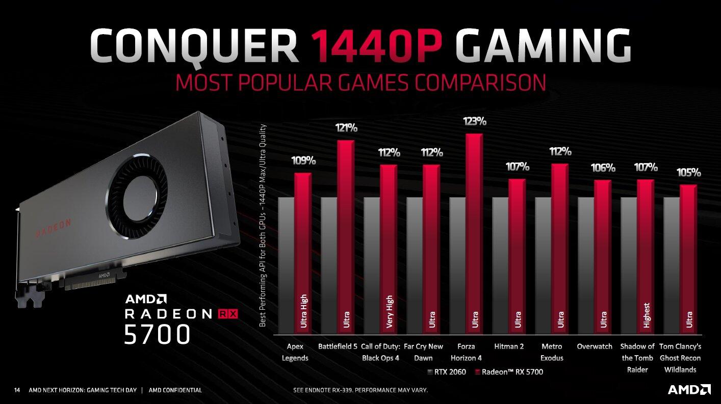 AMD Navi Radeon RX 5700 Benchmarks E3 2019