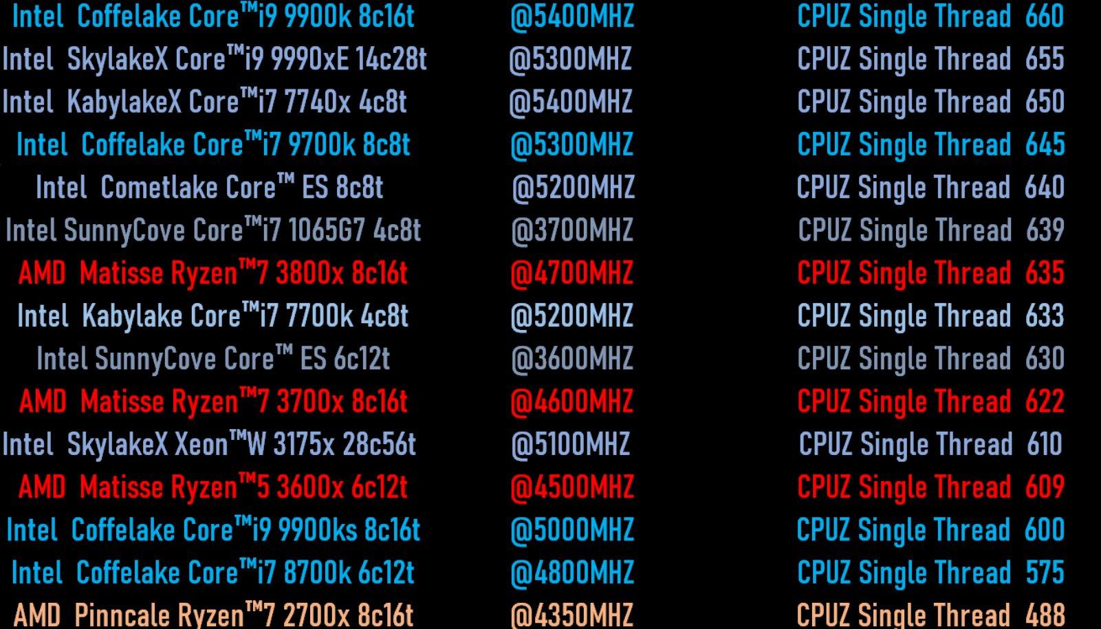 AMD Ryzen 3000 Ryzen 7 3800X Ryzen 7 3700X Ryzen 5 3600X Benchmark i9-9900K