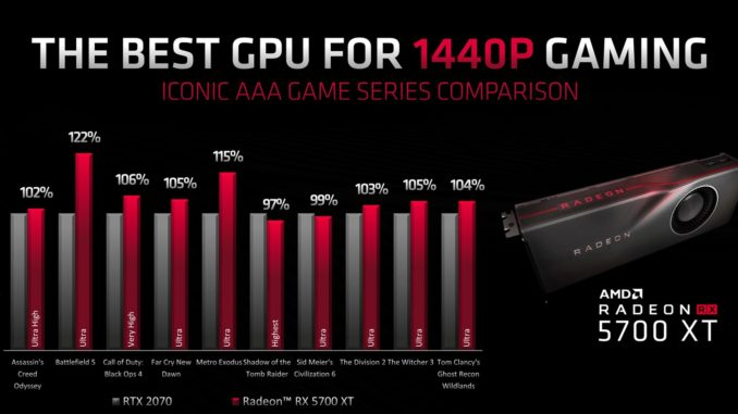 AMD Navi: benchmarks of the RX 5700 XT leaked, almost always faster