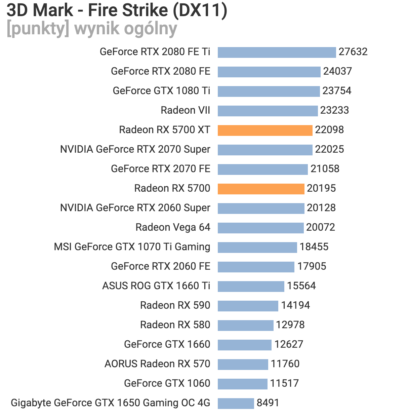 AMD Radeon RX 5700 XT RX 5700 Benchmark Leak