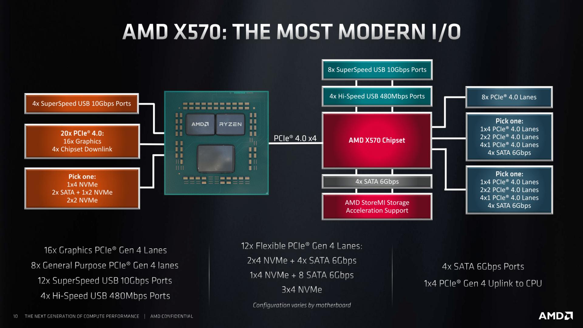 AMD X570 Chipsatz Details Übersicht Overview