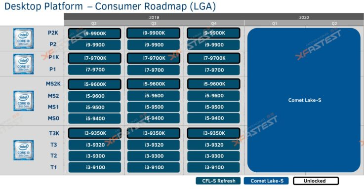 Intel Comet Lake Roadmap Leaked 125 Watts Tdp For 10 Core Cpu Launch Not Until 2020 Pc Builder S Club