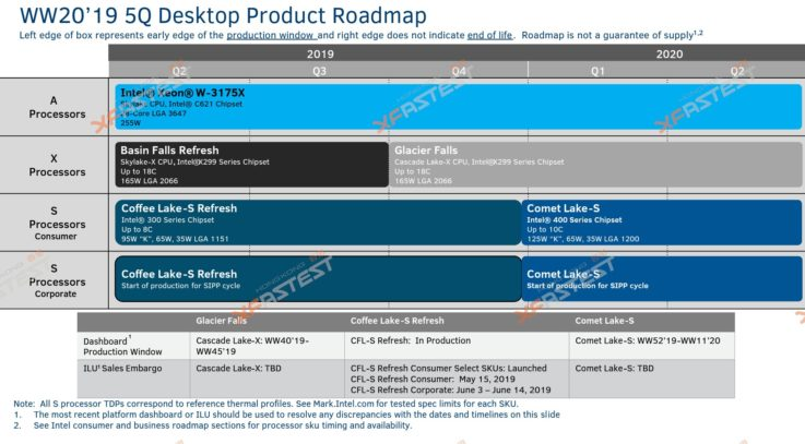 Intel Comet Lake Roadmap Leak