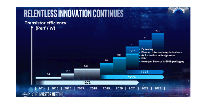 Intel Roadmap 10nm 7nm