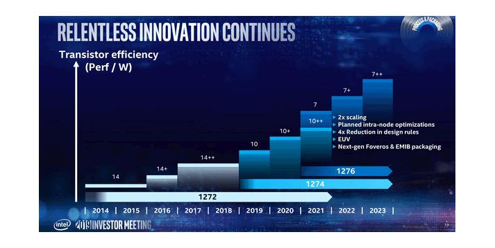 Intel Roadmap 10nm 7nm