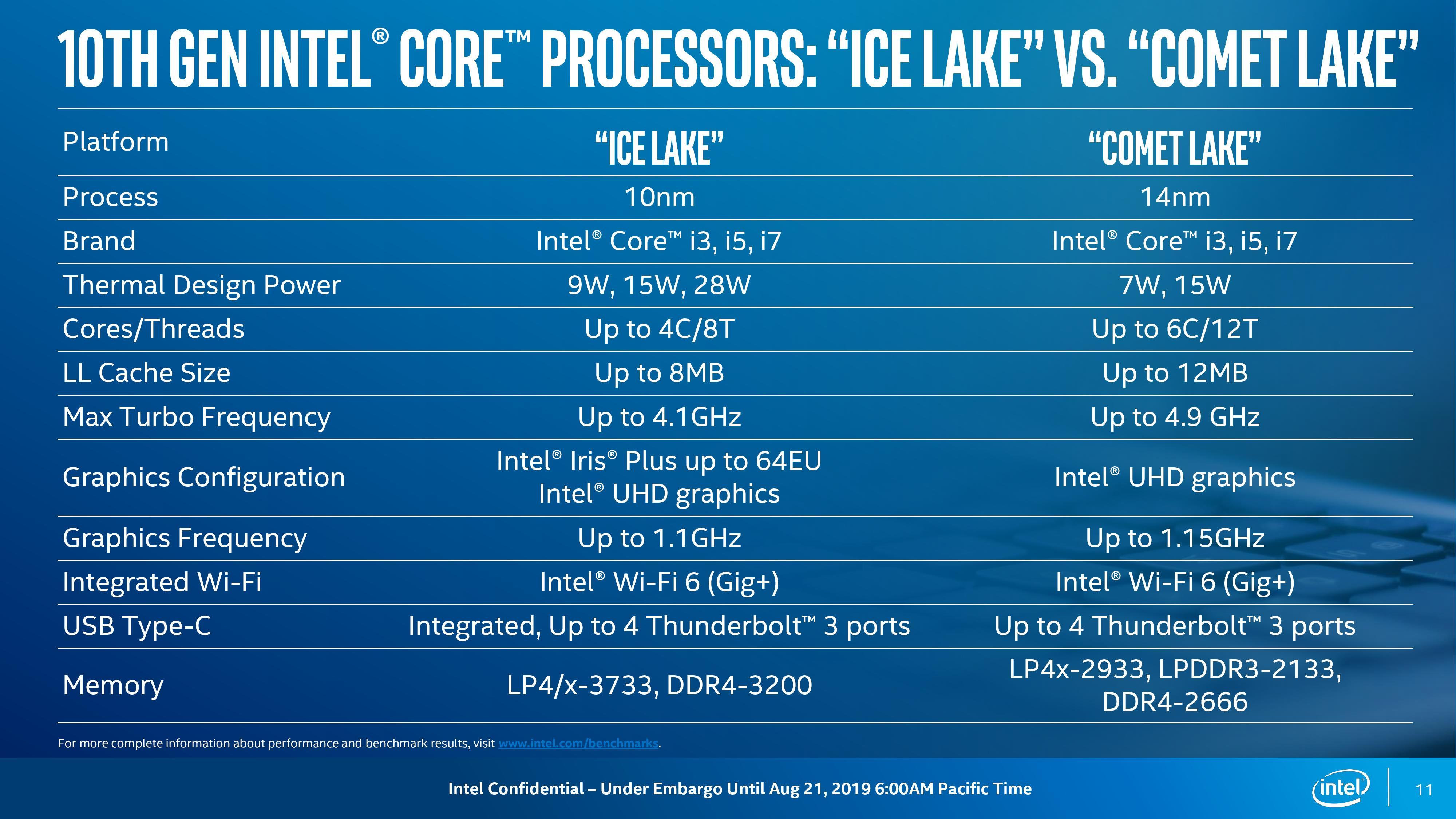 Intel, Comet Lake, Ice Lake, 14nm, 10nm, i7-10710U, i7-10510U, i5-10210U, i3-10110U, i7-10510Y, i5-10310Y, i5-10210Y, i3-10110Y, Project Athena, Thunderbolt 3, WiFi 6, Iris Plus, UHD Graphics, LPDDR4x, Sunny Cove,