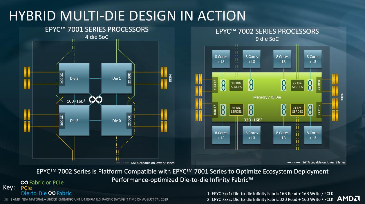 AMD Epyc 7002 Rome