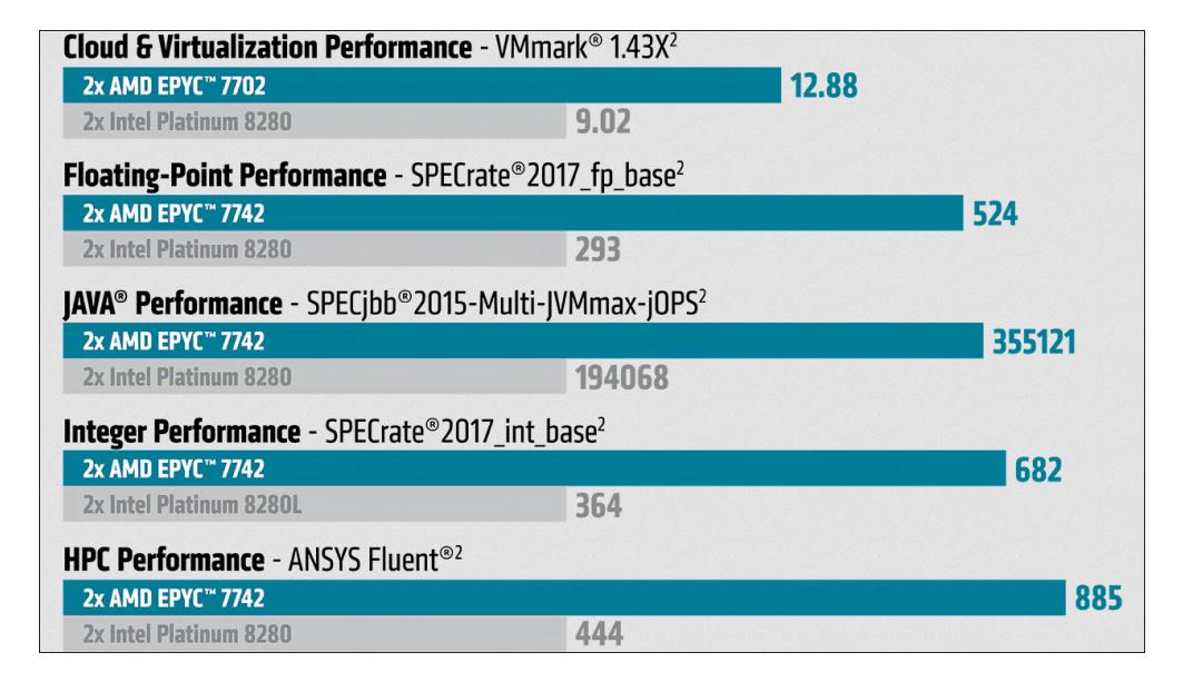 AMD Epyc 7002 Rome Benchmarks