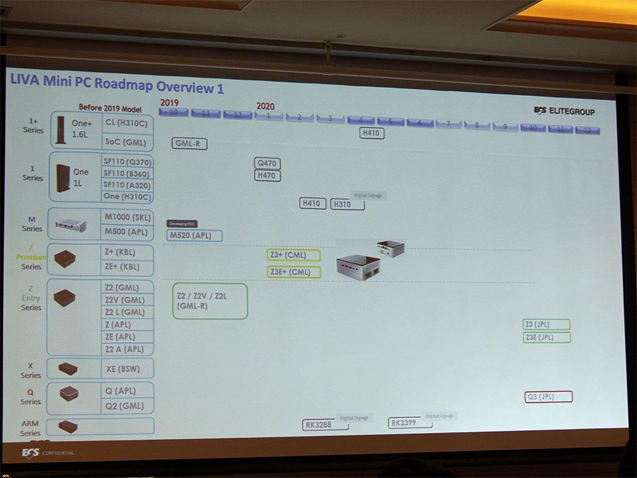 Intel Comet Lake Leak Chipset H410 H470 Q470