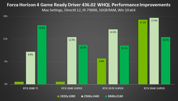 Nvidia Gamescom Game Ready Driver