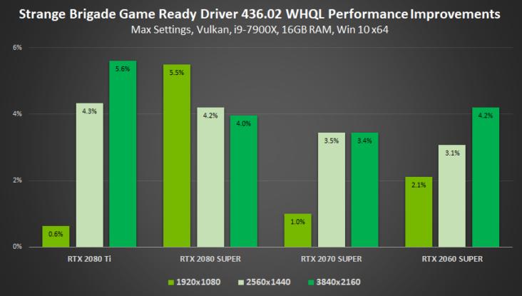 Nvidia Gamescom Game Ready Driver