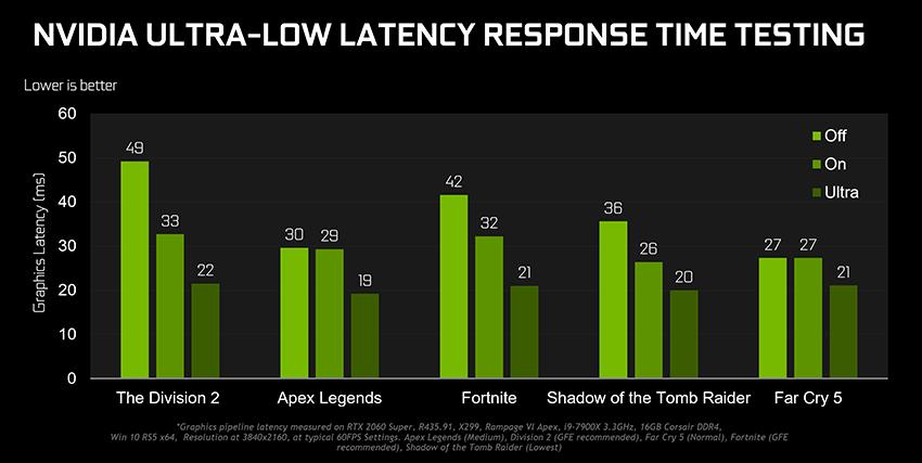 Nvidia Gamescom Game Ready Driver Latenz