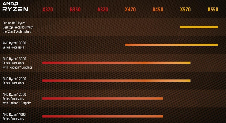 AMD Ryzen 4000 B450 X470 Support Table