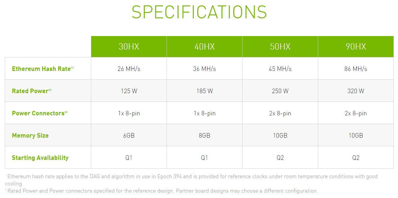 Nvidia CMP HX Mining GPUs Modelle