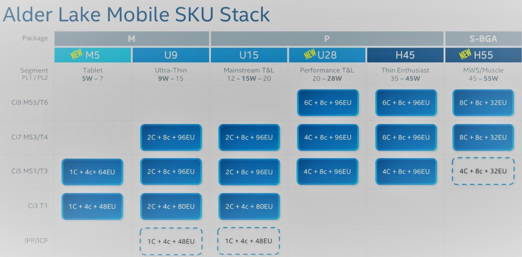 Alder Lake Mobile SKU Stack