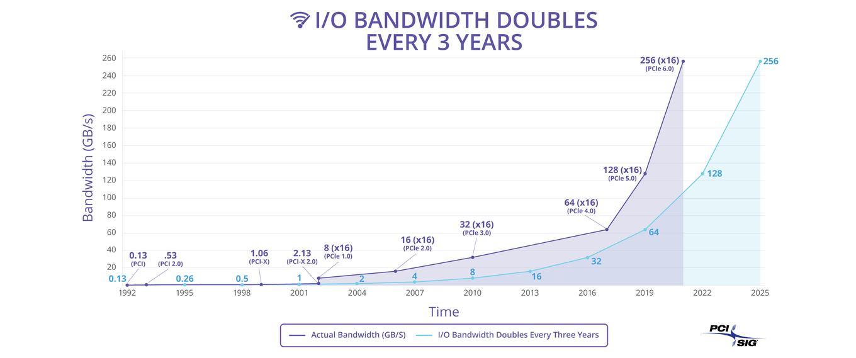 PCIe 5.0 Bandbreite PCIe 6.0 64 GB/s
