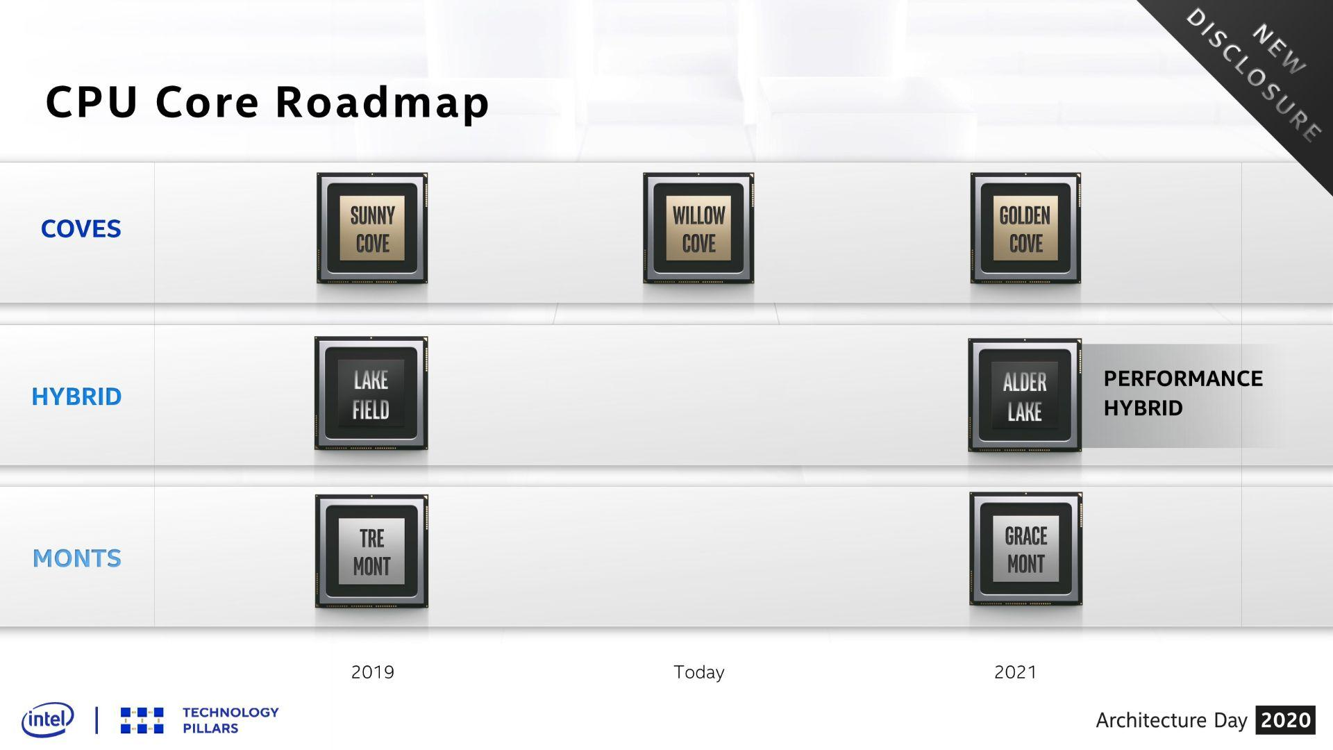 Intel Architecture Day Roadmap Golden Cove Gracemont Alder Lake